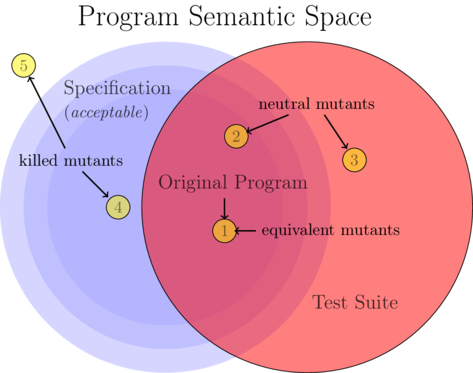 semantic spaces dissertation To browse dissertations and theses by academic department or program,  (dissertation) pdf  ontological semantic patent classification,.