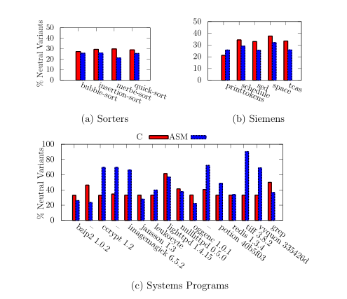 Neutral Networks of Real-World Programs and their Application to